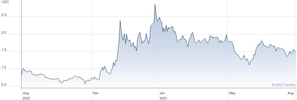 Tuniu Corp performance chart