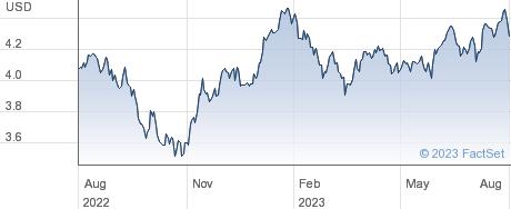 FID SRE EM ETF performance chart