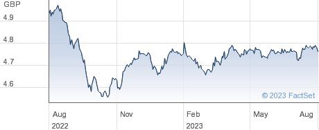 BK EMAC H performance chart