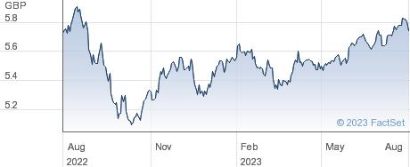 BK EMAG H performance chart