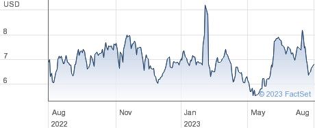 Stagwell Inc performance chart