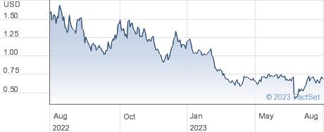 Spire Global Inc performance chart