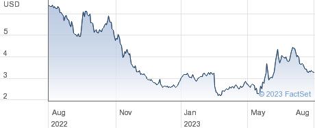LENSAR Inc performance chart