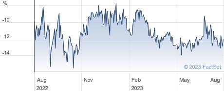 MONTANARO performance chart