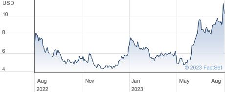 SoFi Technologies Inc performance chart