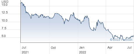 Marinus Pharmaceuticals Inc performance chart