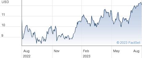 Ecovyst Inc performance chart