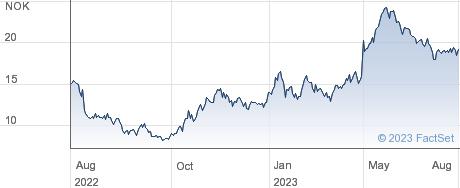Pexip Holding ASA performance chart