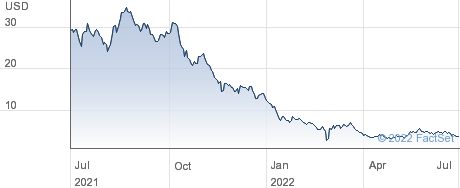 Kingsoft Cloud Holdings Ltd performance chart