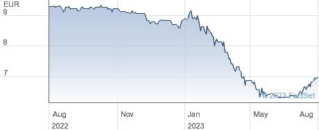 2Invest AG performance chart