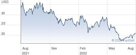 Sun Country Airlines Holdings Inc performance chart