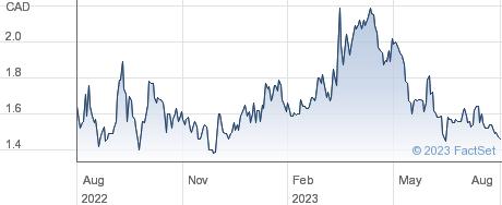 Vizsla Silver Corp performance chart