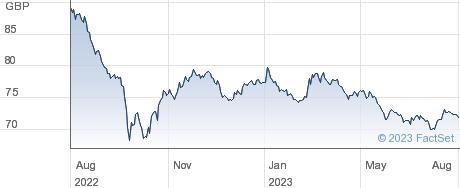 0 7/8% GR 33 performance chart