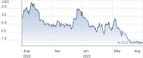 Eledon Pharmaceuticals Inc performance chart