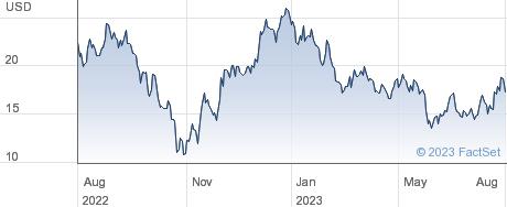 Kanzhun Ltd performance chart