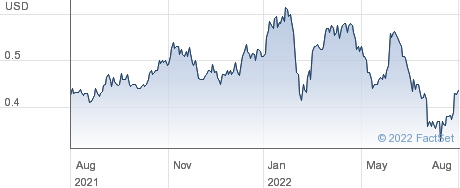 Eurobank Ergasias Services and Holdings SA performance chart