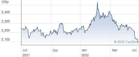 X IE GOLD ETC performance chart