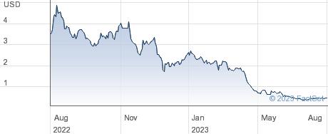 Cue Health Inc performance chart