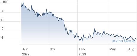 Procaps Group SA performance chart