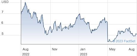 E2open Parent Holdings Inc performance chart