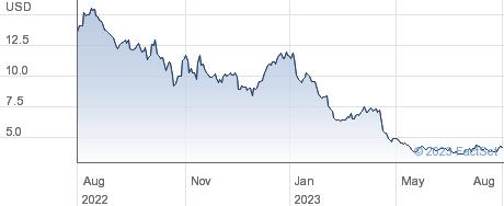 MYT Netherlands Parent BV performance chart