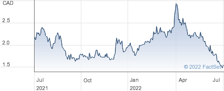 Moneta Gold Inc performance chart