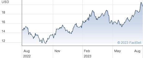 Stellantis NV performance chart