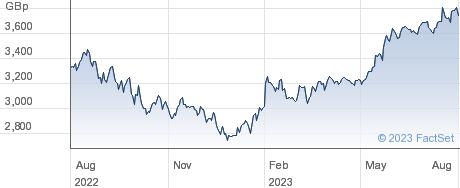 IVZ NDQ-100 ETF performance chart