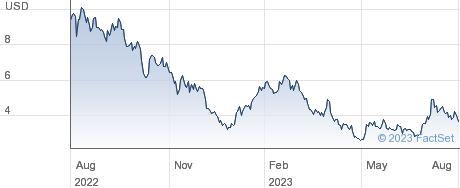 Wallbox NV performance chart