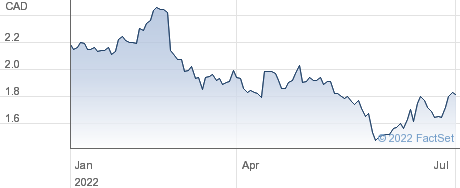 GreenFirst Forest Products Inc performance chart