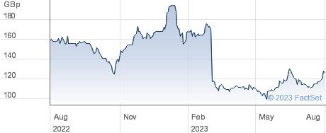 CALNEX SOLUTIO. performance chart