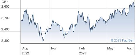 JPM CT EQ ETF performance chart