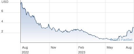 Nikola Corporation performance chart