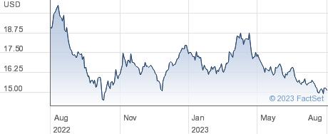 KRANESHARESTRU performance chart