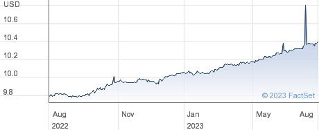 Churchill Capital Corp VII performance chart