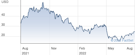 Flywire Corp performance chart