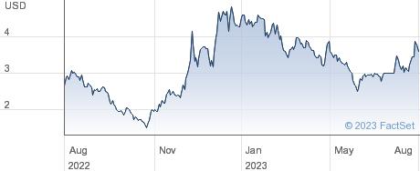 DiDi Global Inc performance chart