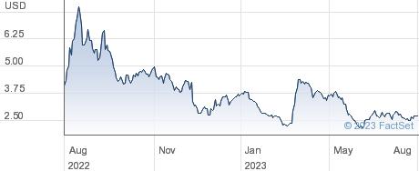 Torrid Holdings Inc performance chart