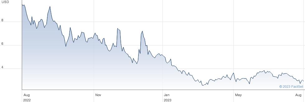 Portage Biotech Inc performance chart