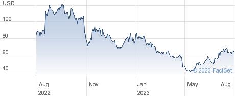 Wolfspeed Inc performance chart
