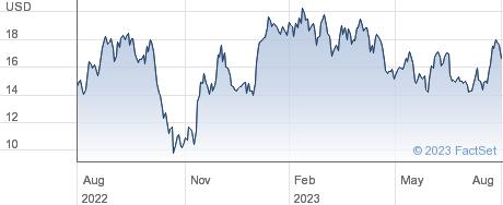 Ke Holdings Inc performance chart