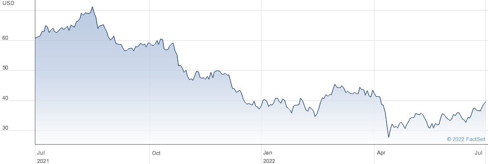 Bentley Systems Inc performance chart