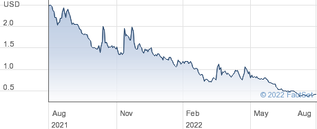 InMed Pharmaceuticals Inc performance chart
