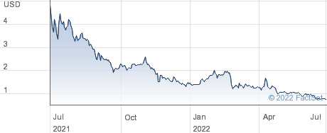 Jiuzi Holdings Inc performance chart