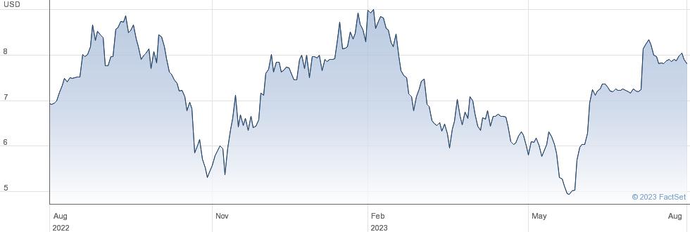 Chindata Group Holdings Ltd performance chart
