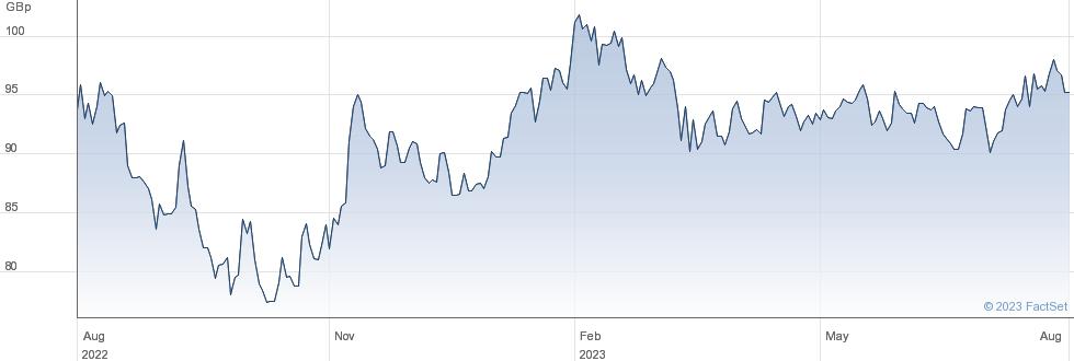 BAILLIE GEU performance chart