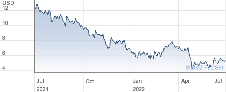 BTRS Holdings Inc performance chart