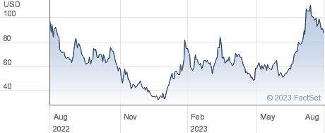 Coinbase Global Inc performance chart