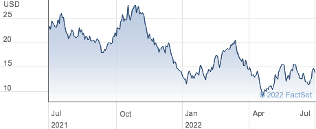 ChargePoint Holdings Inc performance chart