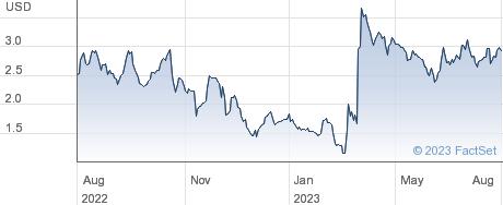SCYNEXIS Inc performance chart